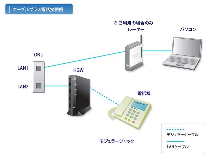 ケーブルプラス電話の接続例