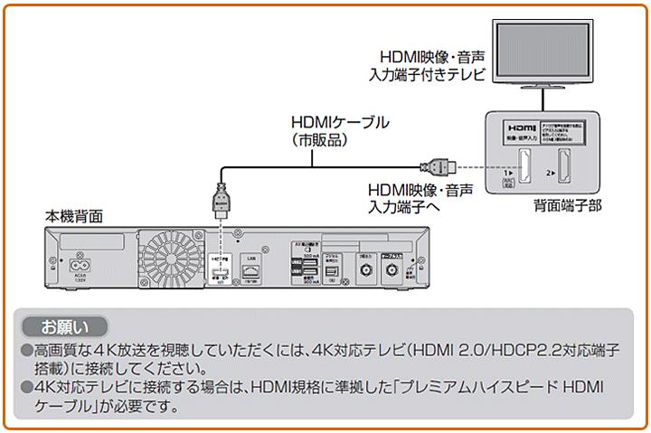 HDMIケーブルで接続する