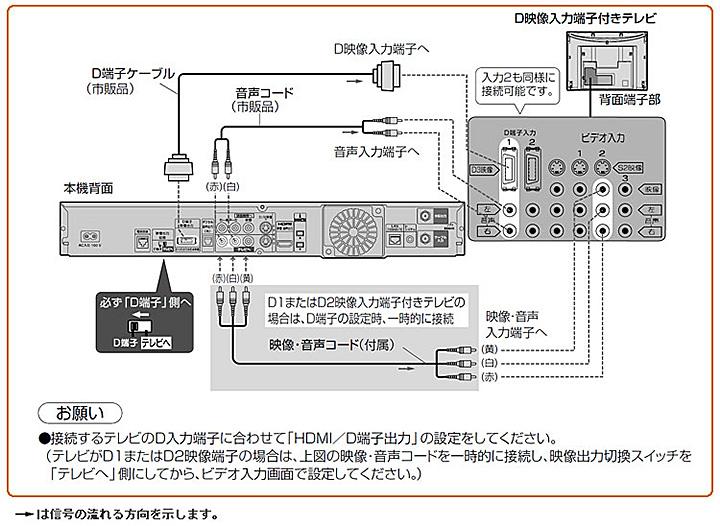 D端子ケーブルで接続する場合