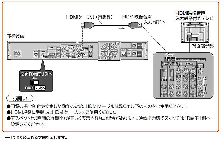 HDMIケーブルで接続する場合