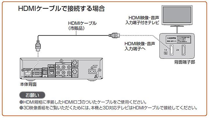 テレビとHDMIケーブルで接続する