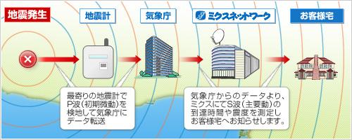 地震発生→地震計→気象庁→ミクスネットワーク→お客様宅