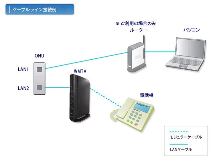ケーブルラインの接続例